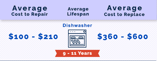 Dishwasher Repair in Alpharetta, GA