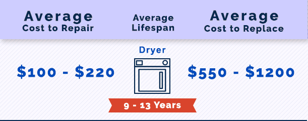 Dryer Repair in Alpharetta GA