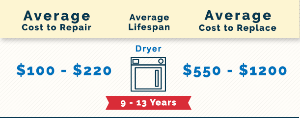 Marietta Dryer Repair