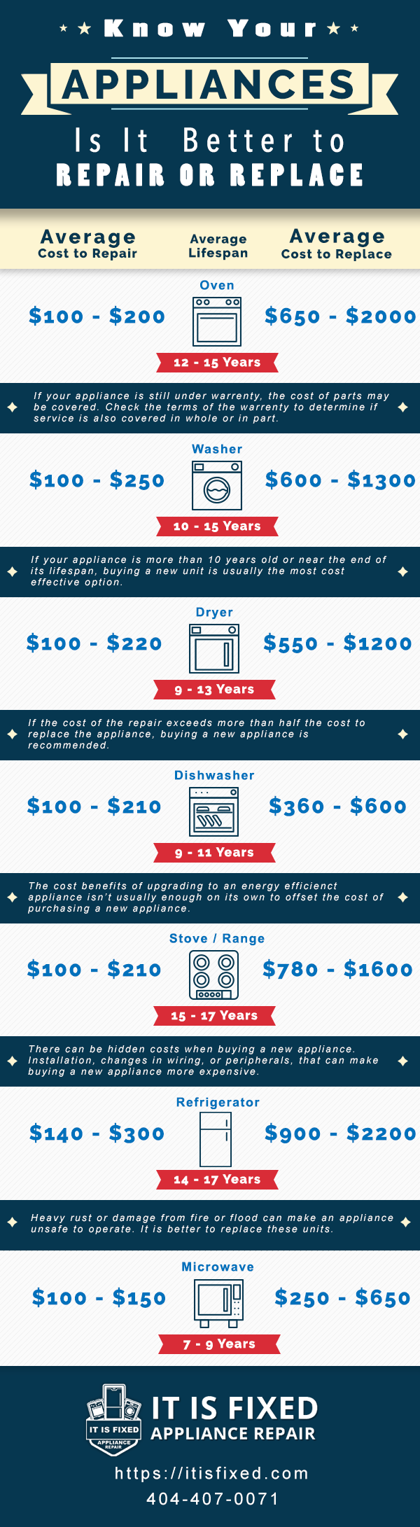 Average Cost of Appliance Repair - Appliance Repair Atlanta - It Is Fixed