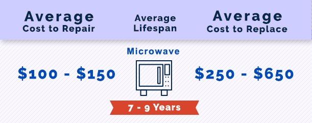 Microwave Repair in Alpharetta, GA