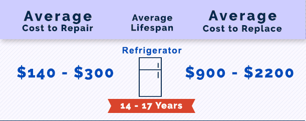Cost to Repair a Refrigerator in Alpharetta