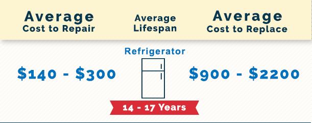 Refrigerator Repair Marietta