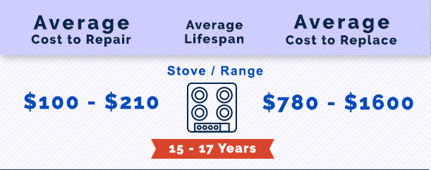 Cost to Repair a Stove in Alpharetta, GA