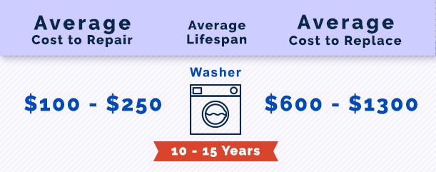 Cost to Repair a Washing Machine in Alpharetta, GA